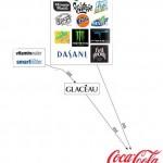 coca-cola-subsidiaries