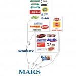 mars-subsidiaries