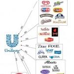 unilever-subsidiaries