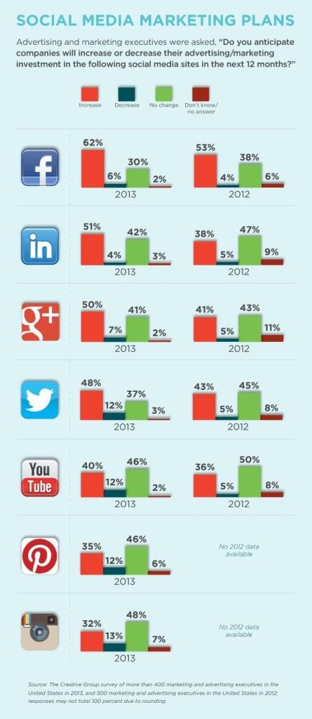 Forecast-Social-Media-Spend-2013