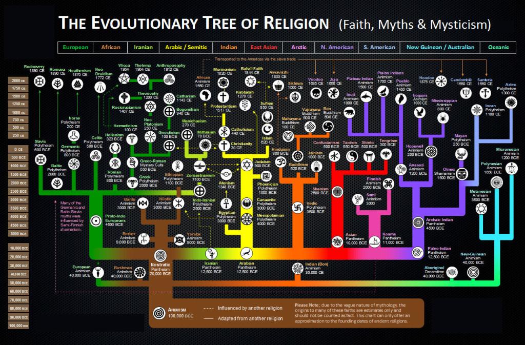 evolutia_religiei