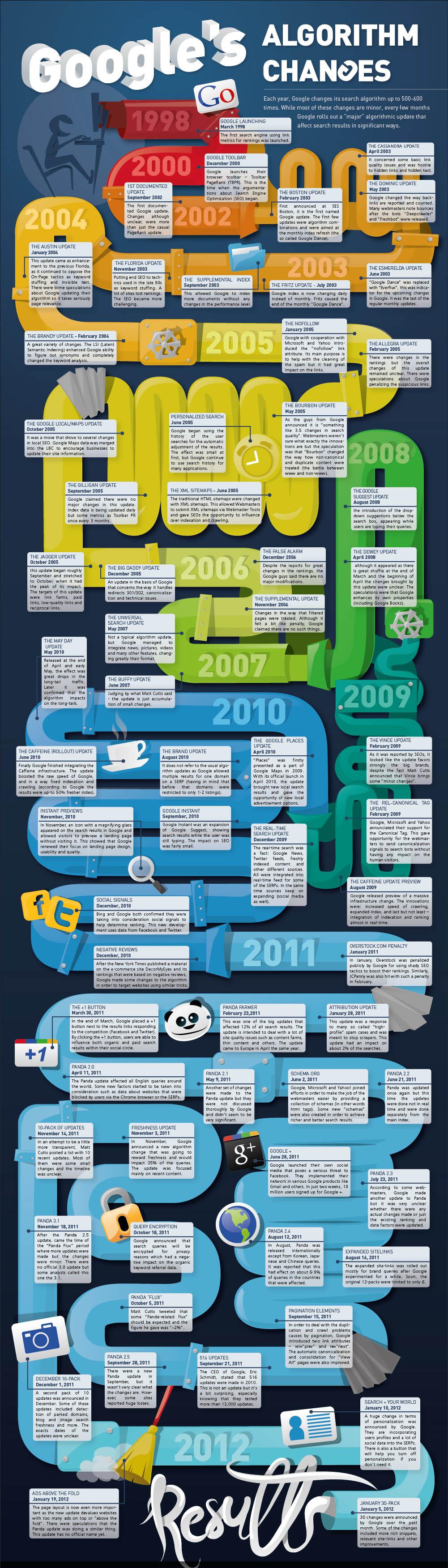2012-algoritmul-google-update-uri