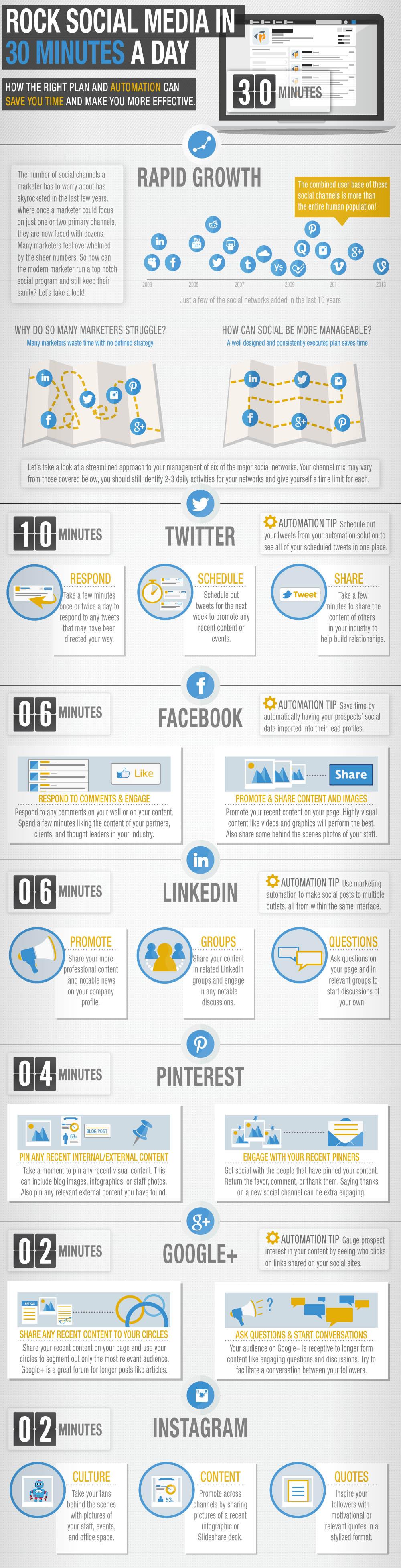 social-media-rapid-eficient