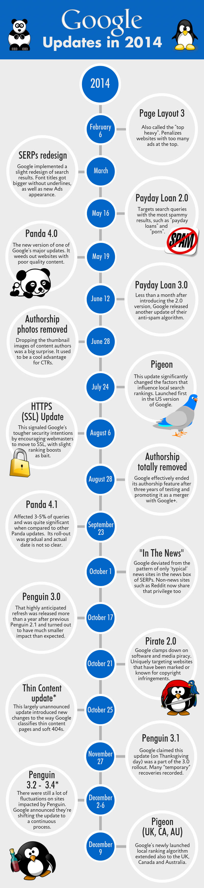 update-Google-2014