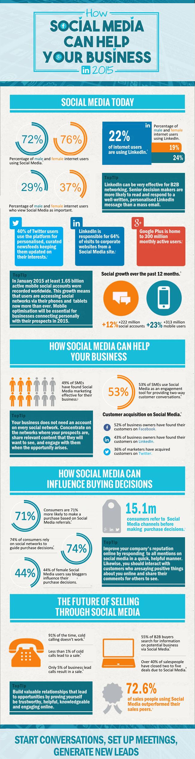 social-media-impact-business-2015
