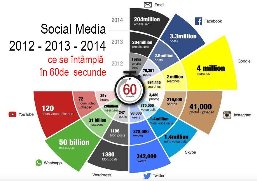 evolutia-social-media-2012-2013-2014