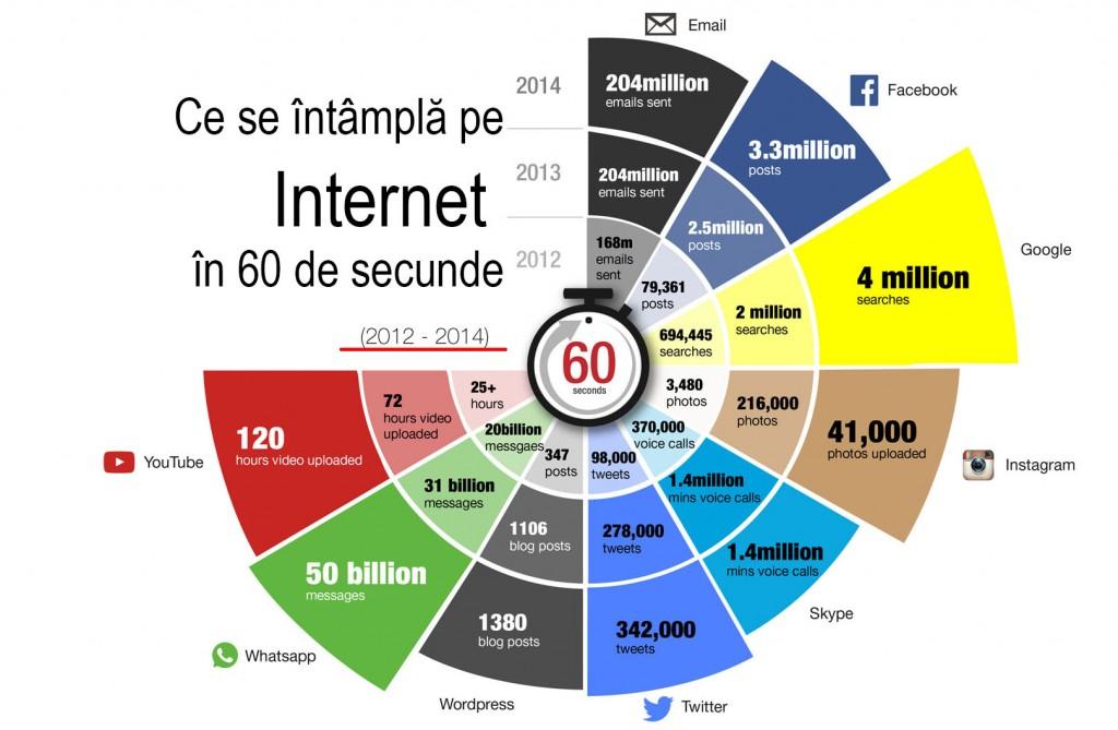 Internet-in-fiecare-minut