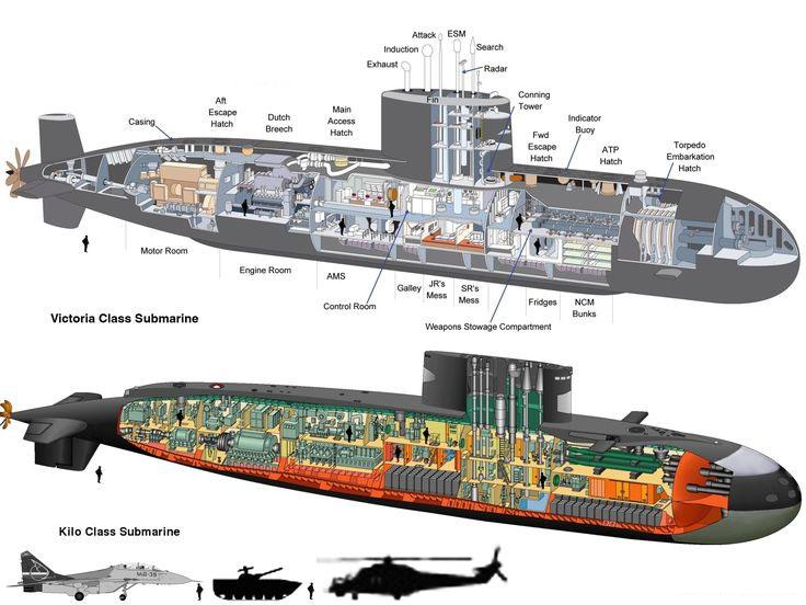 viata-pe-submarin-sindrom