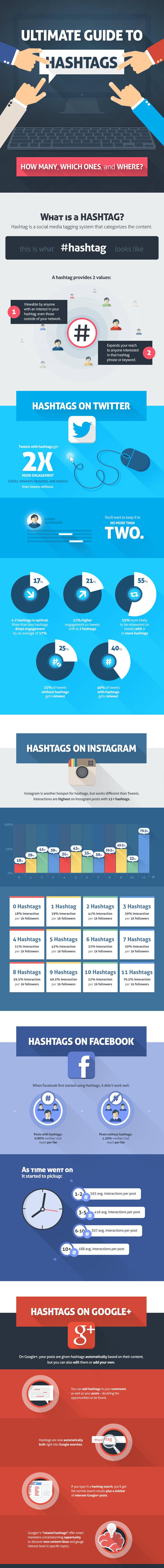 utilizarea-hashtaguri-hastag-social-media-instagram-twitter