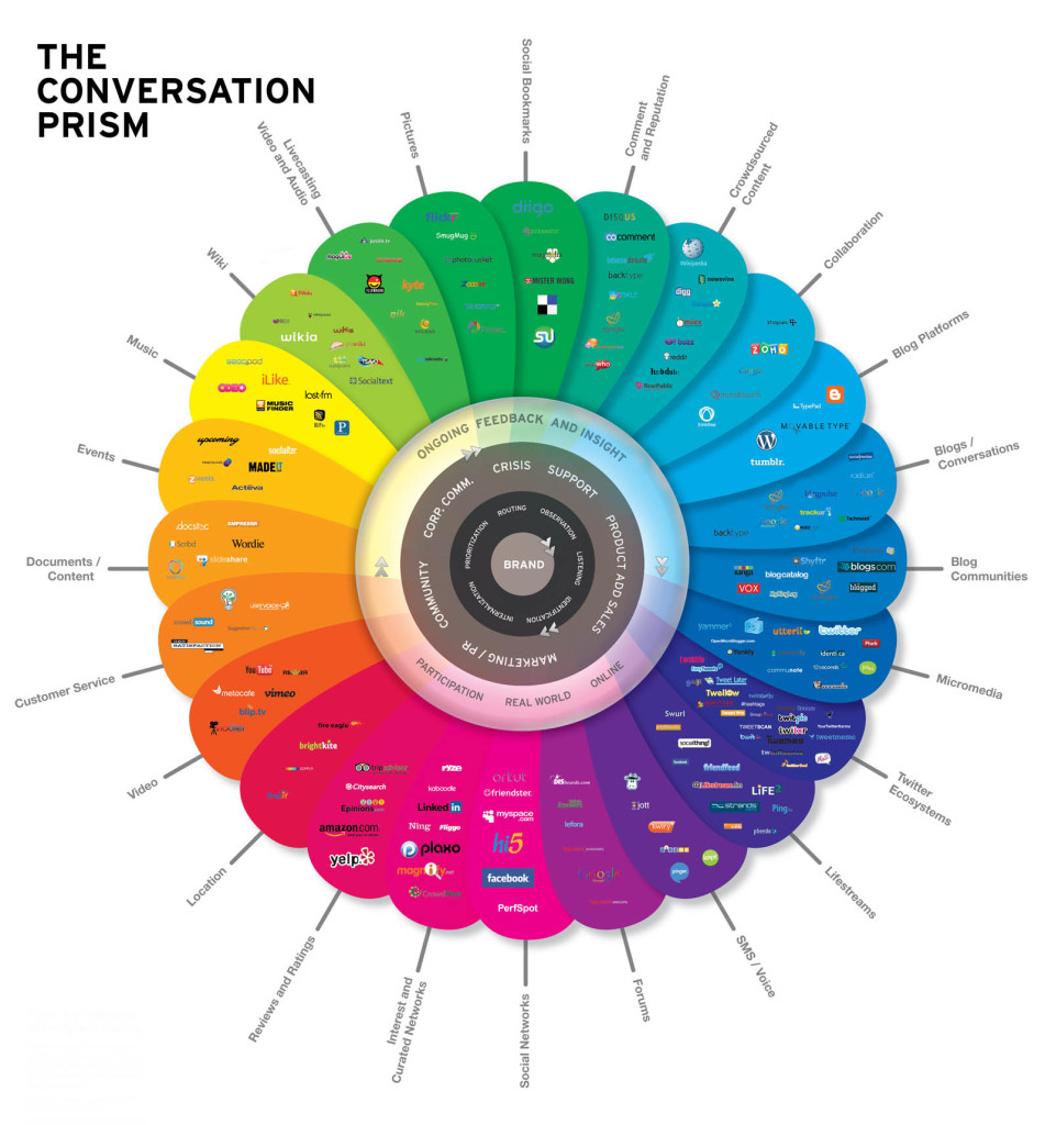 Social Media în 2008