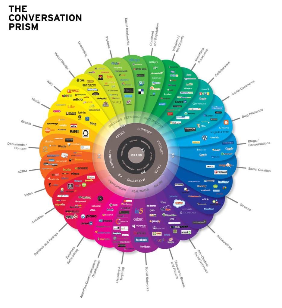 conversation-prism-V3.0