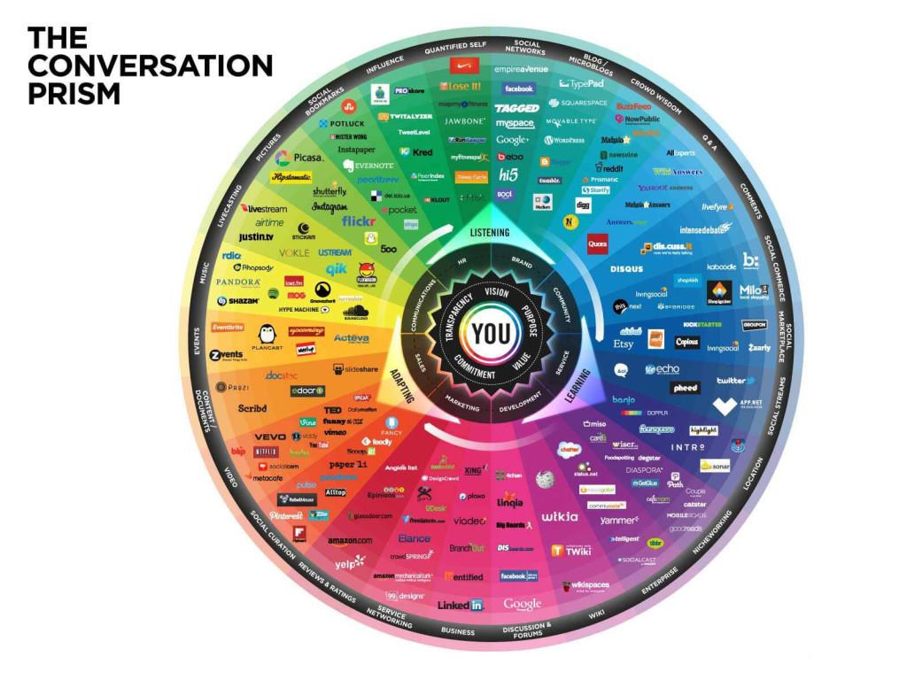 conversation-prism-V4.0