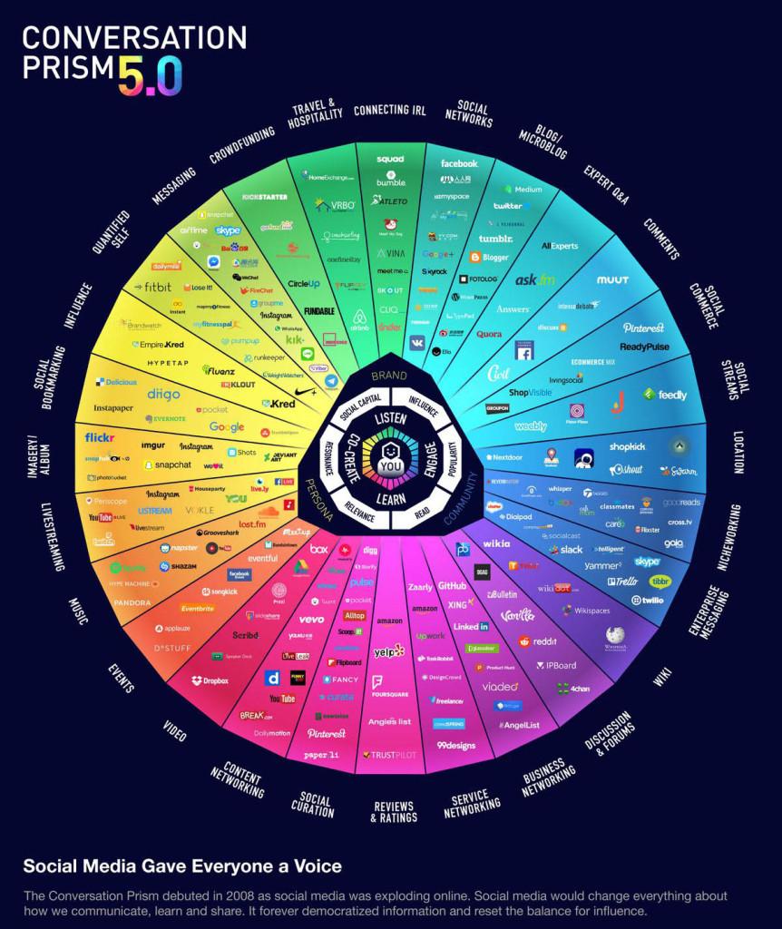 conversation-prism-V5.0