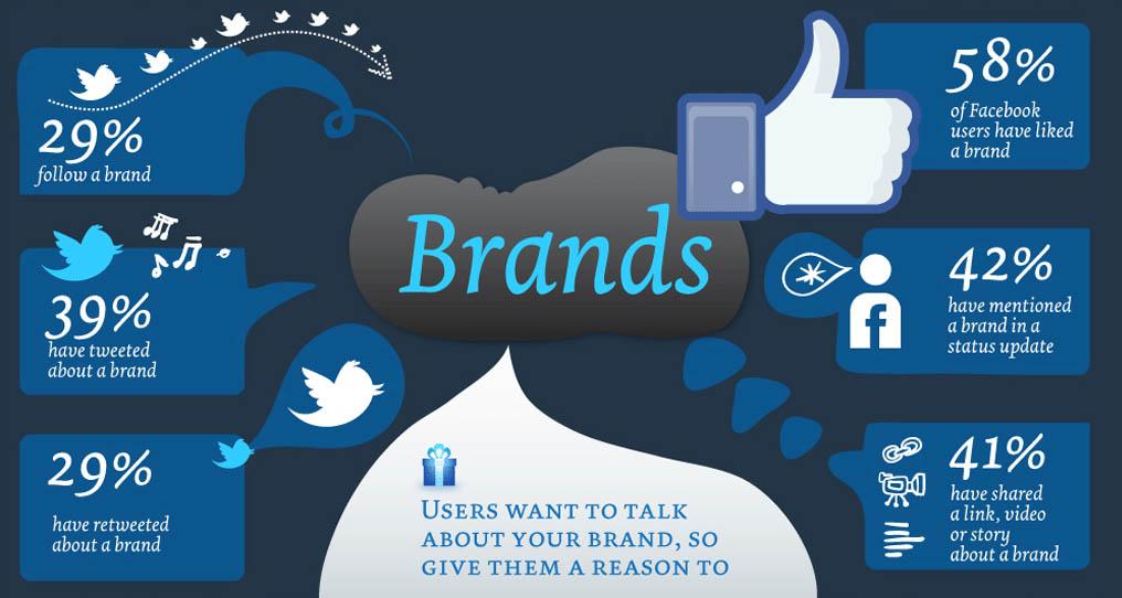 Ce reprezintă un brand online