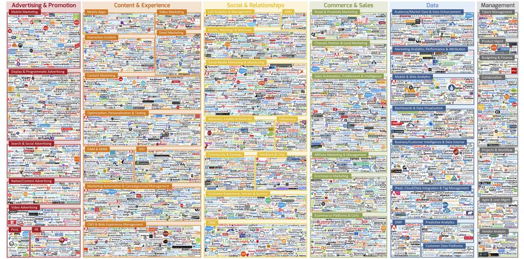 Infografic solutii SEO si Social Media