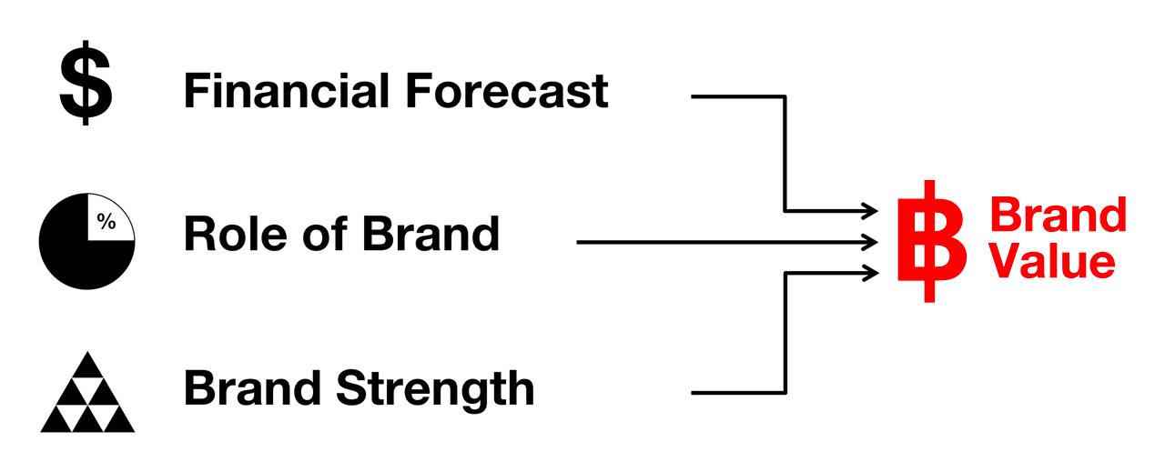 componentele-brandului