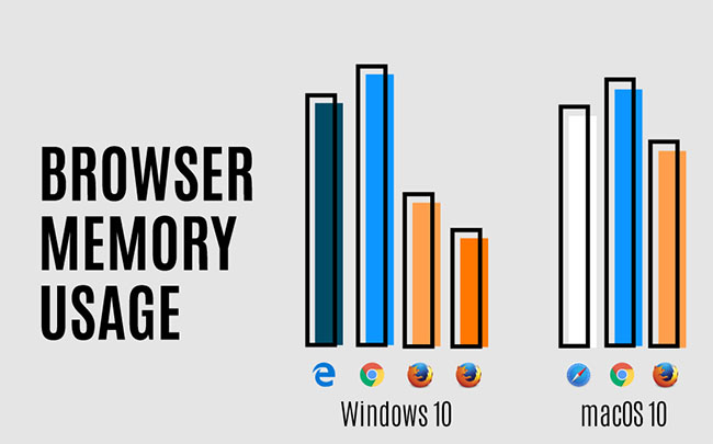 browser-memory-usage