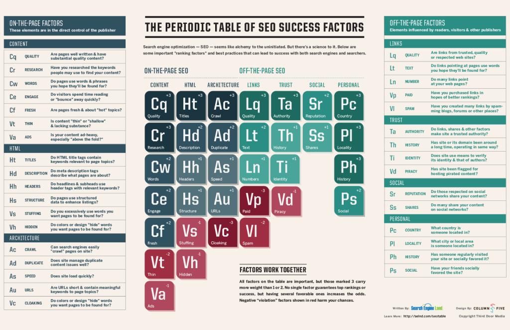 periodic-table-of-seo-success-factors