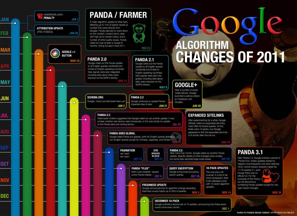 2011-algoritmul-google-update-uri