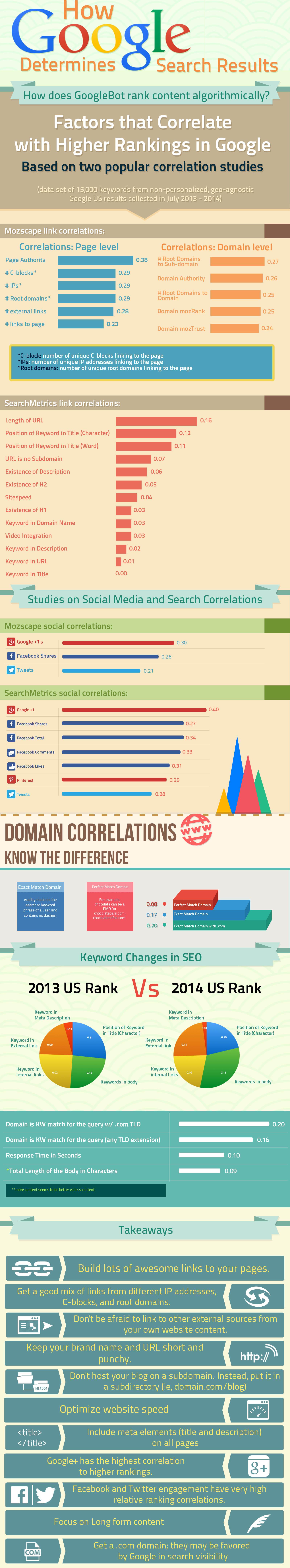 Ranking-GoogleBot-Infographic-Algorithm-2015