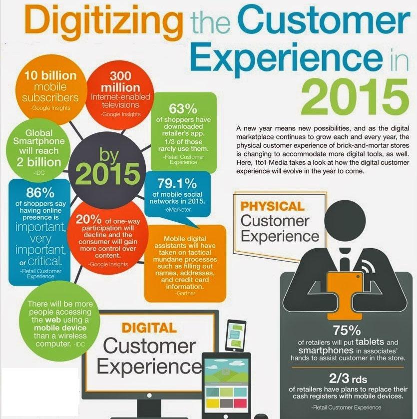 clientul-digital