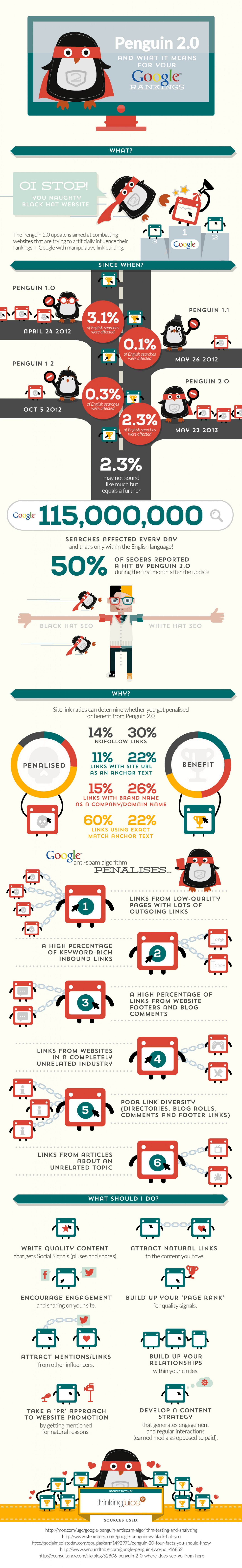 google-penguin-20-alghorithm-update-may-2013--infographic-seo
