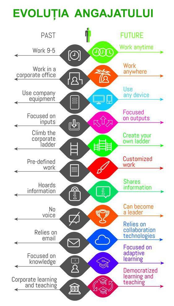 evolutia-angajatilor-pe-net