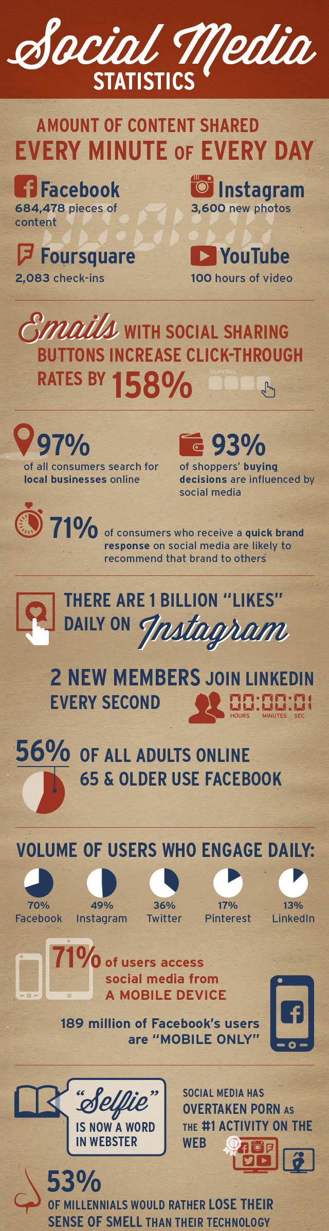 social-media-in-2015
