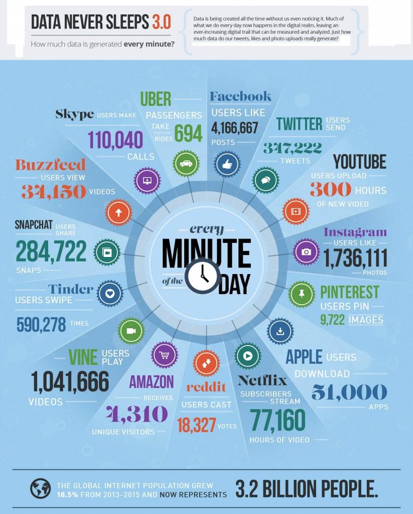2015-60-secunde-internet