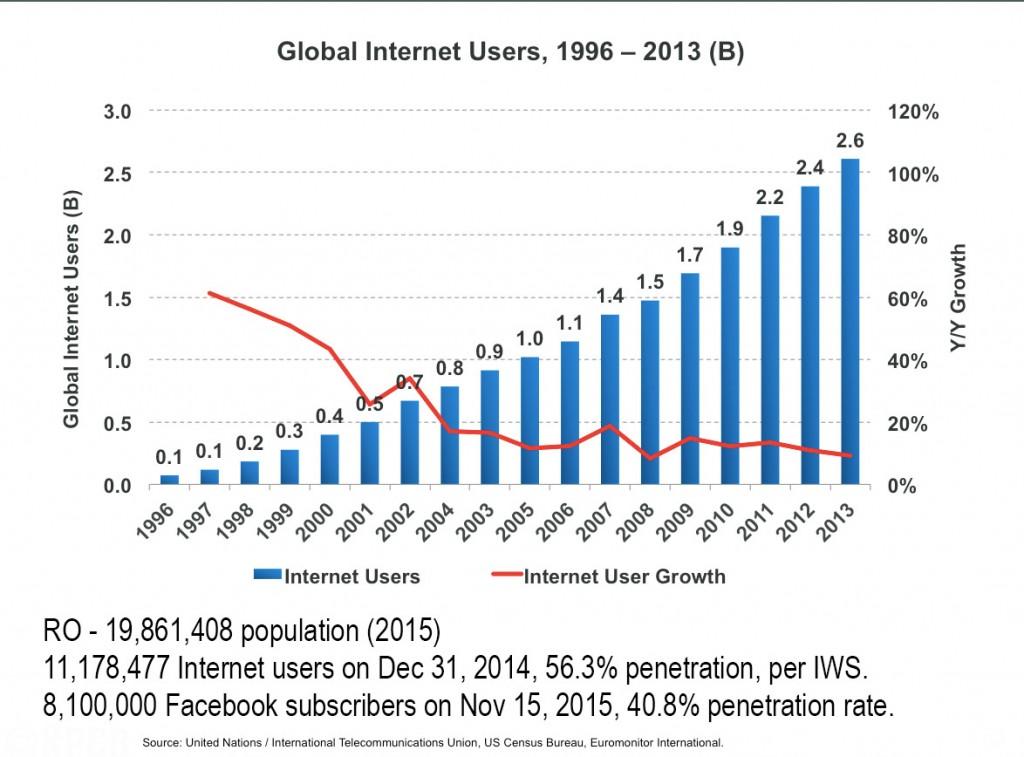 Cum au crescutr numărul de utilizatori Internet