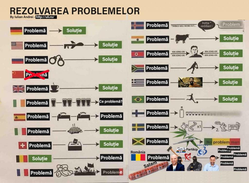 rezolvarea-problemelor-in-romania