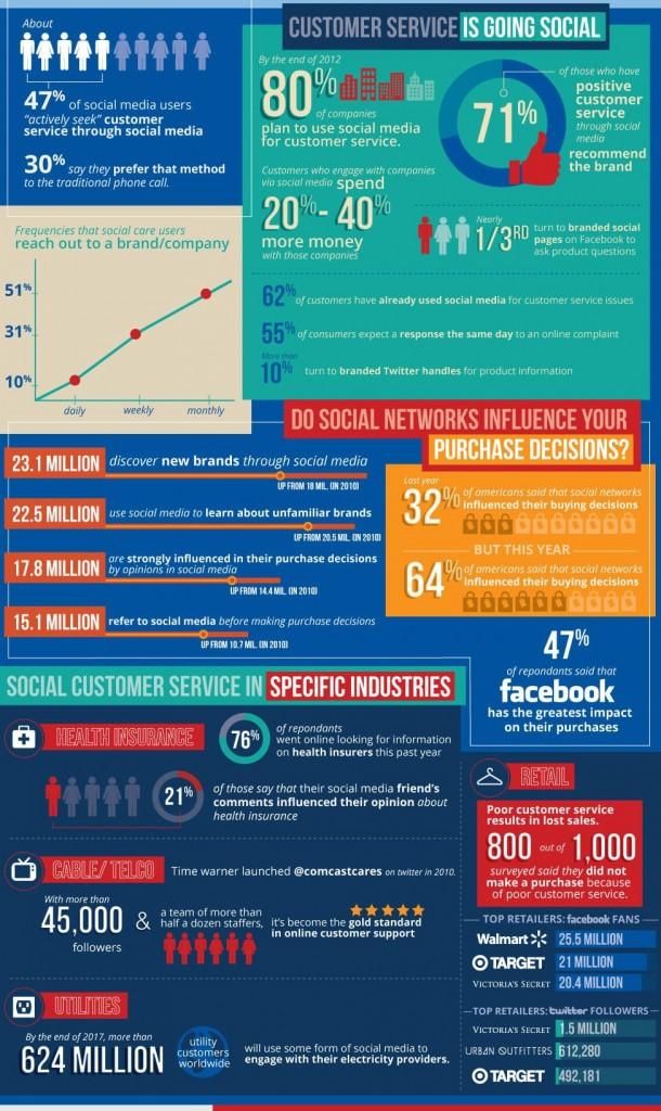 customer-service-social-media