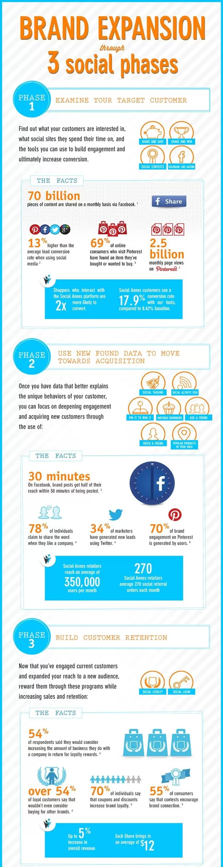 social-media-pentru-branduri