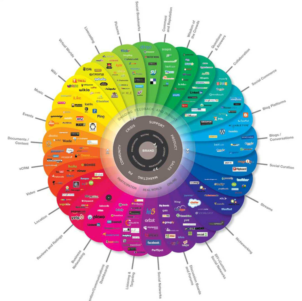 conversation-prism-V2.0