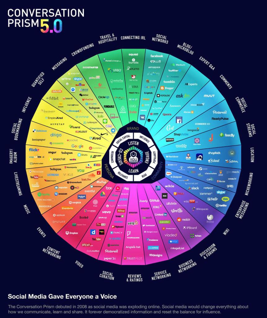 conversation-prism-V5.0-bun